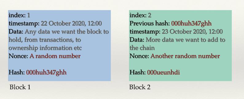 the block in blockchain