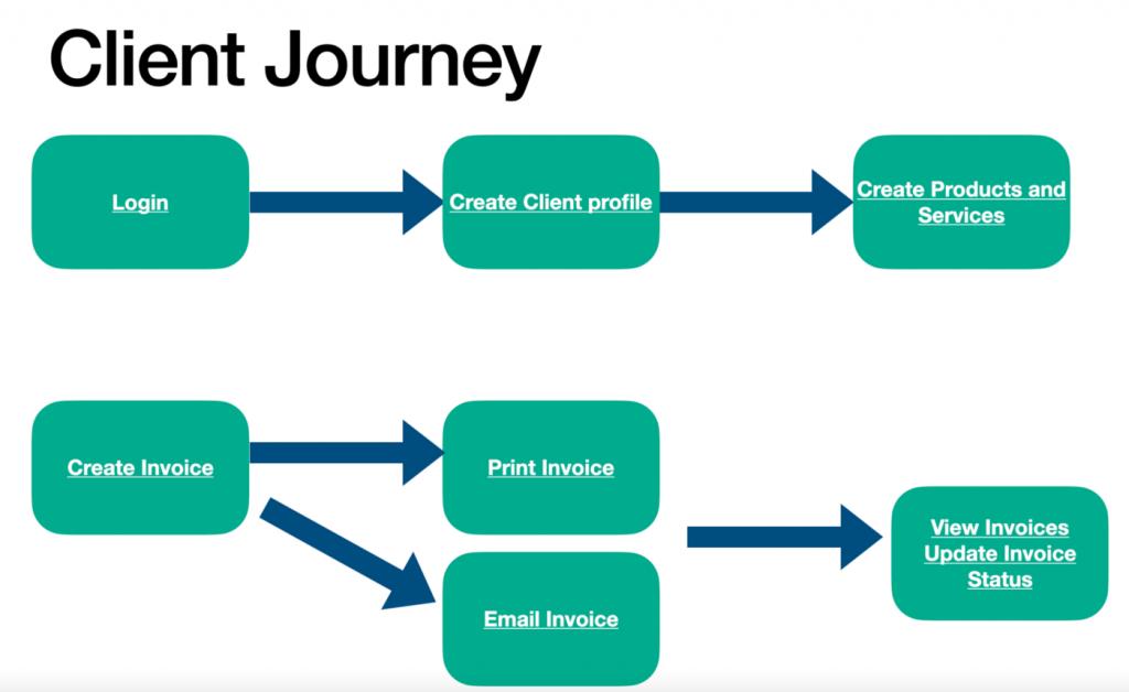 Client journey in a django invoicing app